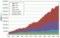 世界の主要マグロ類の漁獲量推移.JPG